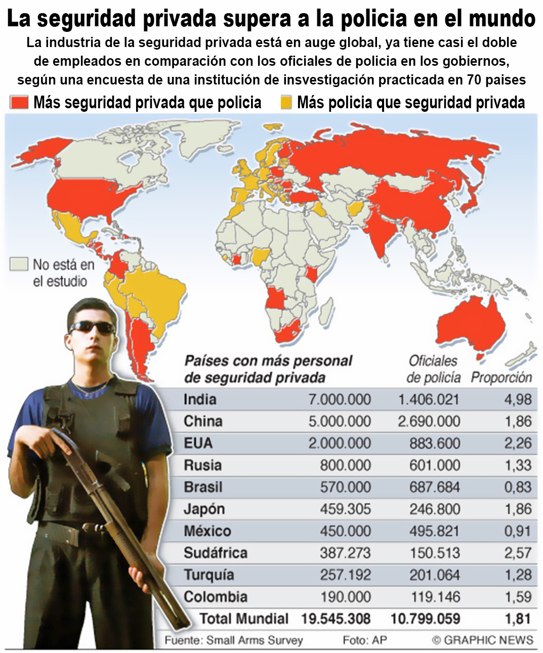 July 7, 2011--The private security industry is enjoying a global boom, employing almost twice as many people as governments have police officers, according to a research institution survey of 70 countries. Graphic shows countries with most private security personnel.